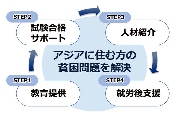 教育提供→試験合格サポート→人材紹介→就労後支援 アジアに住む方の貧困問題を解決